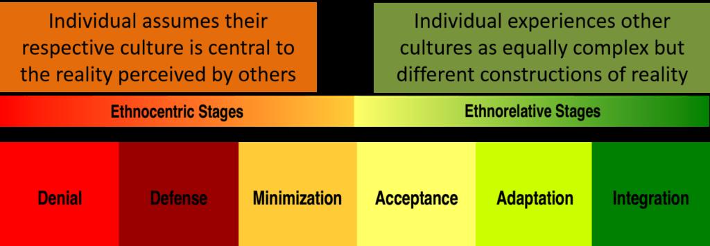 Bennett Scale