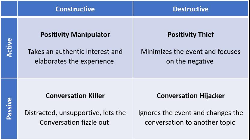 Benefits of Active Constructive Responding